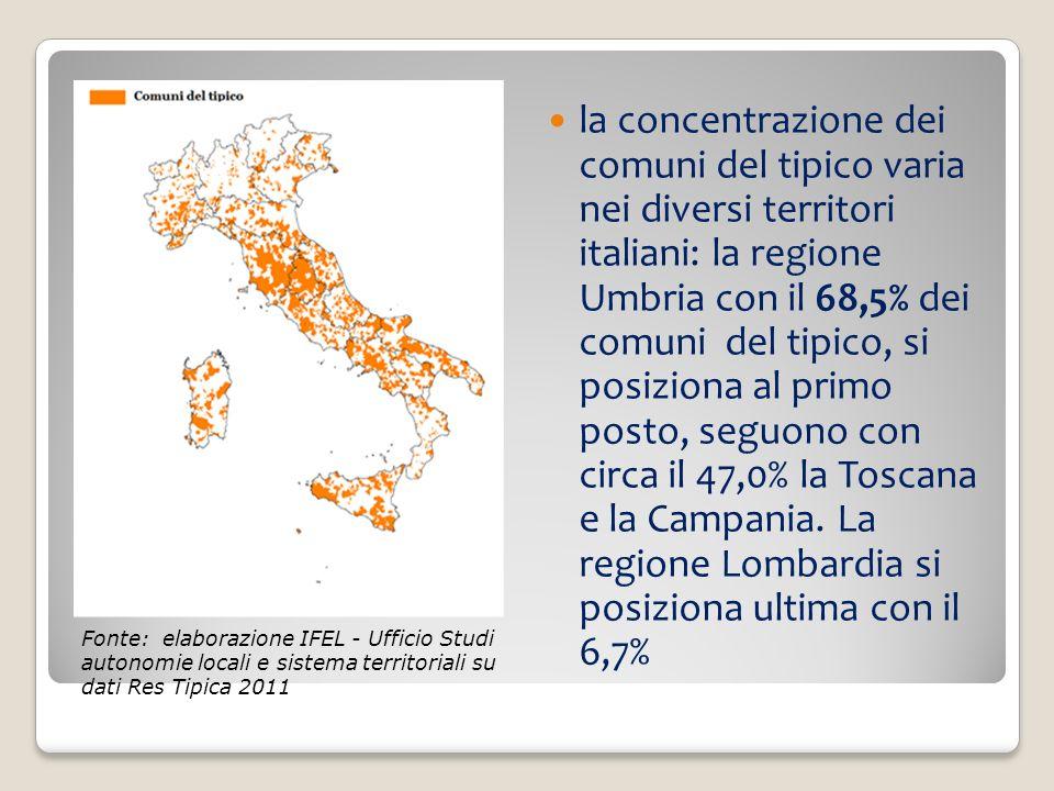 la concentrazione dei comuni del tipico varia nei diversi territori italiani: la regione Umbria con il 68,5% dei comuni del tipico, si posiziona al primo posto, seguono con circa il 47,0% la Toscana e la Campania. La regione Lombardia si posiziona ultima con il 6,7%