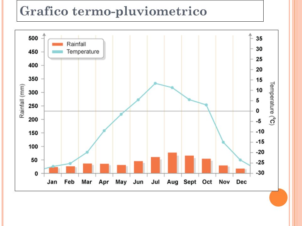 Grafico termo-pluviometrico