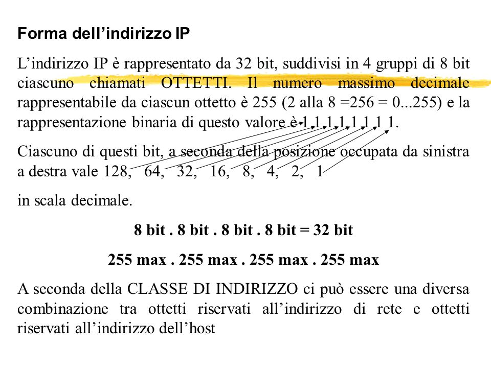 Forma dell'indirizzo IP