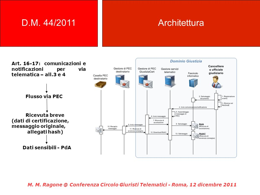 D.M. 44/2011 Architettura. Art. 16-17: comunicazioni e notificazioni per via telematica – all.3 e 4.