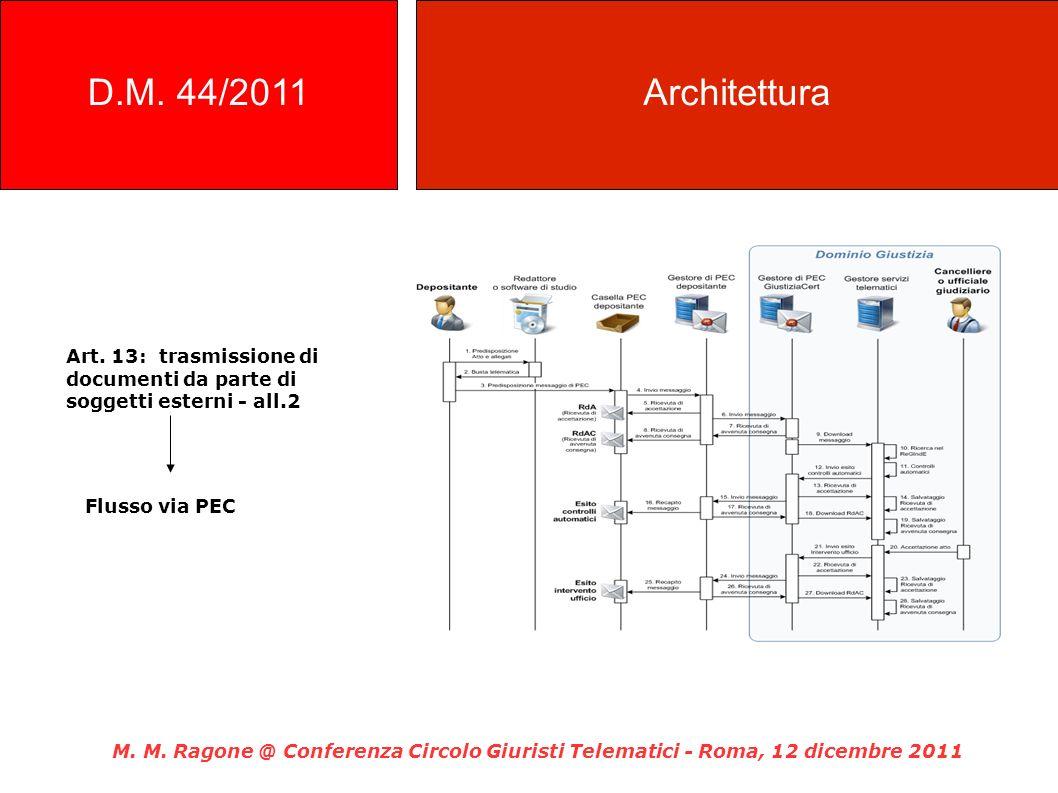 D.M. 44/2011 Architettura. Art. 13: trasmissione di documenti da parte di soggetti esterni - all.2.