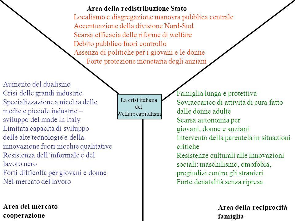 Area della redistribuzione Stato