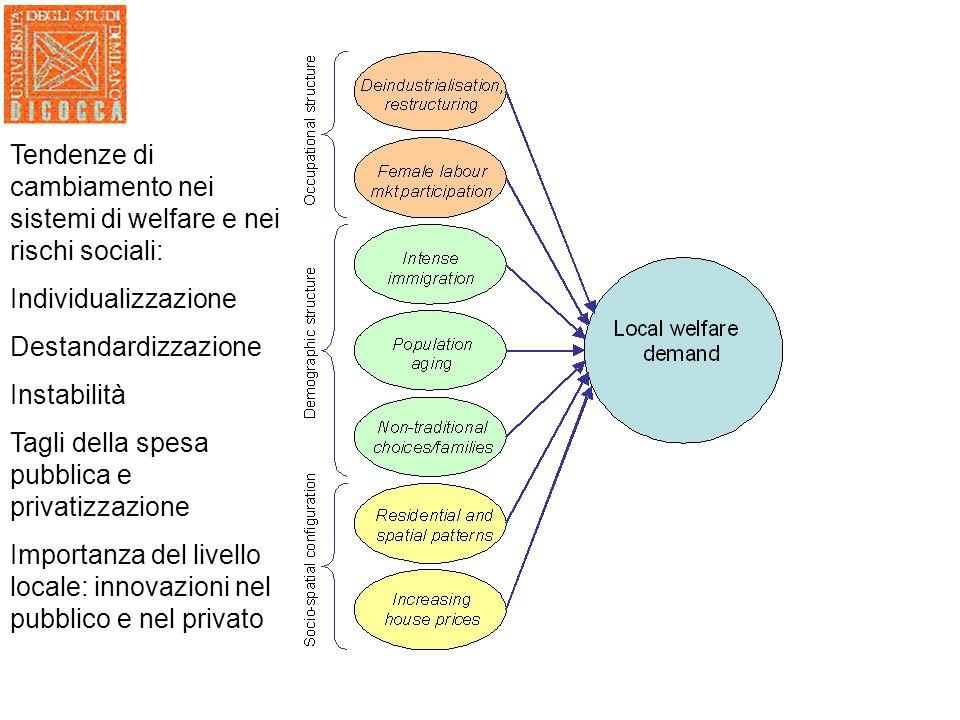 Tendenze di cambiamento nei sistemi di welfare e nei rischi sociali: