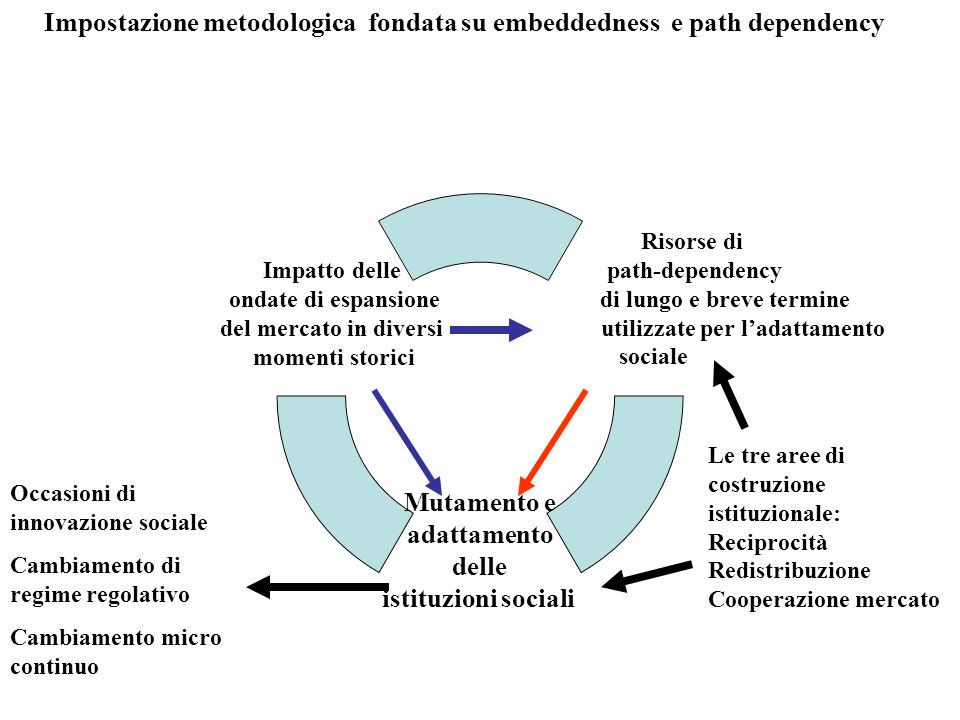 Impostazione metodologica fondata su embeddedness e path dependency
