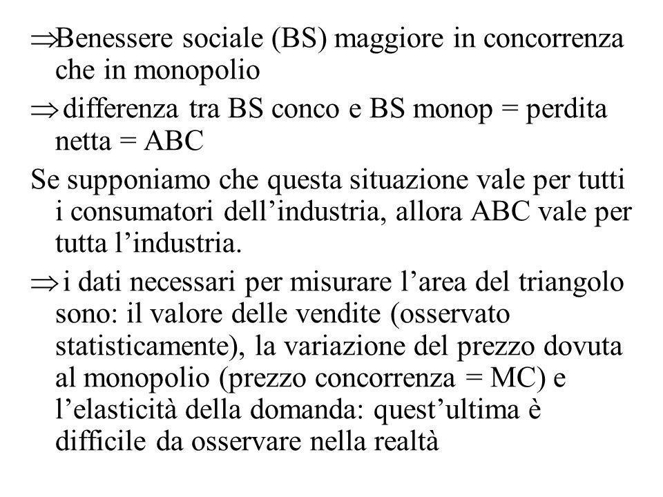 Benessere sociale (BS) maggiore in concorrenza che in monopolio