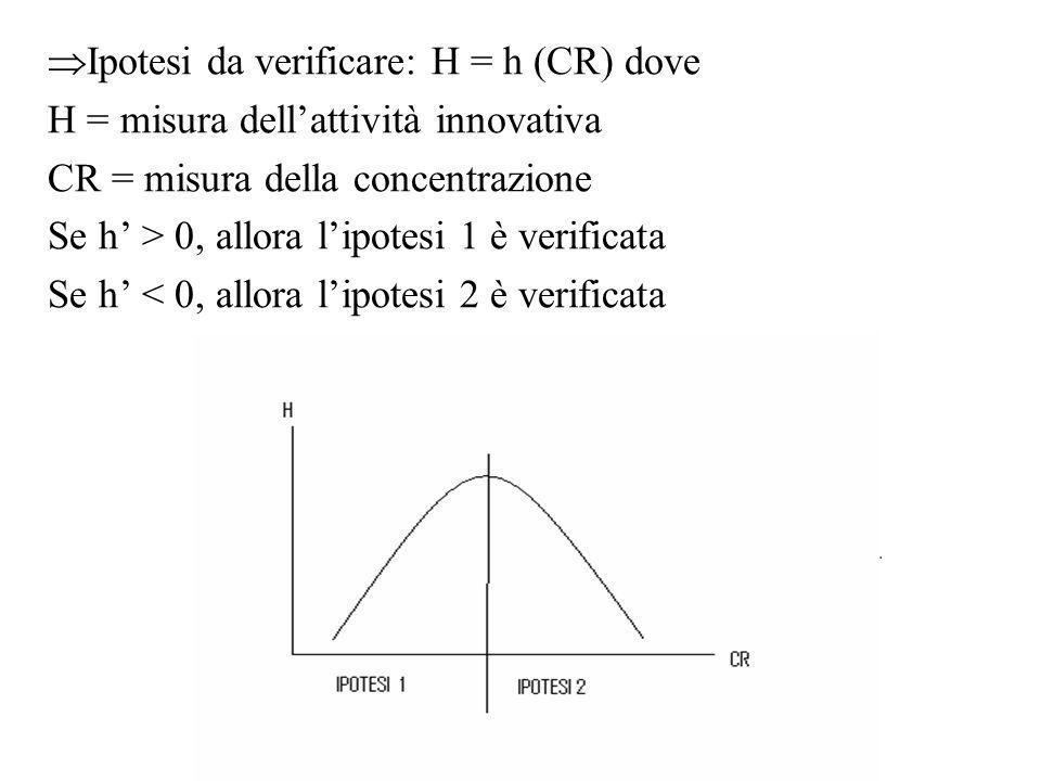 Ipotesi da verificare: H = h (CR) dove
