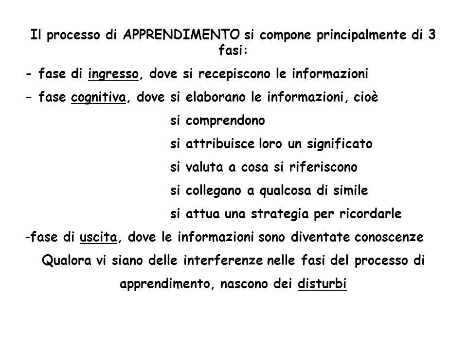 Il processo di APPRENDIMENTO si compone principalmente di 3 fasi: