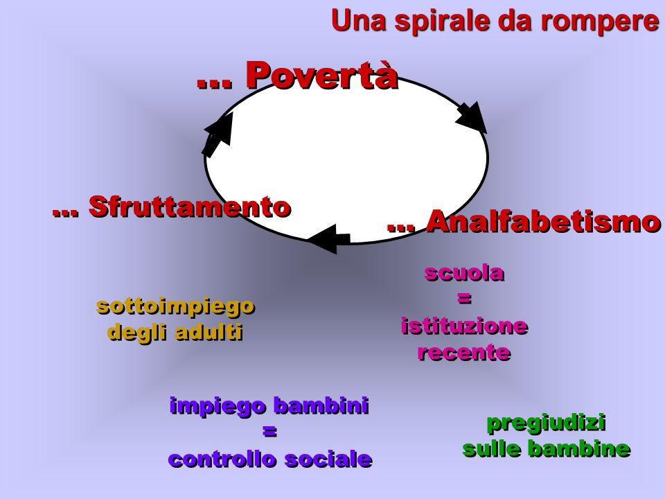 ... Povertà Una spirale da rompere ... Analfabetismo ... Sfruttamento