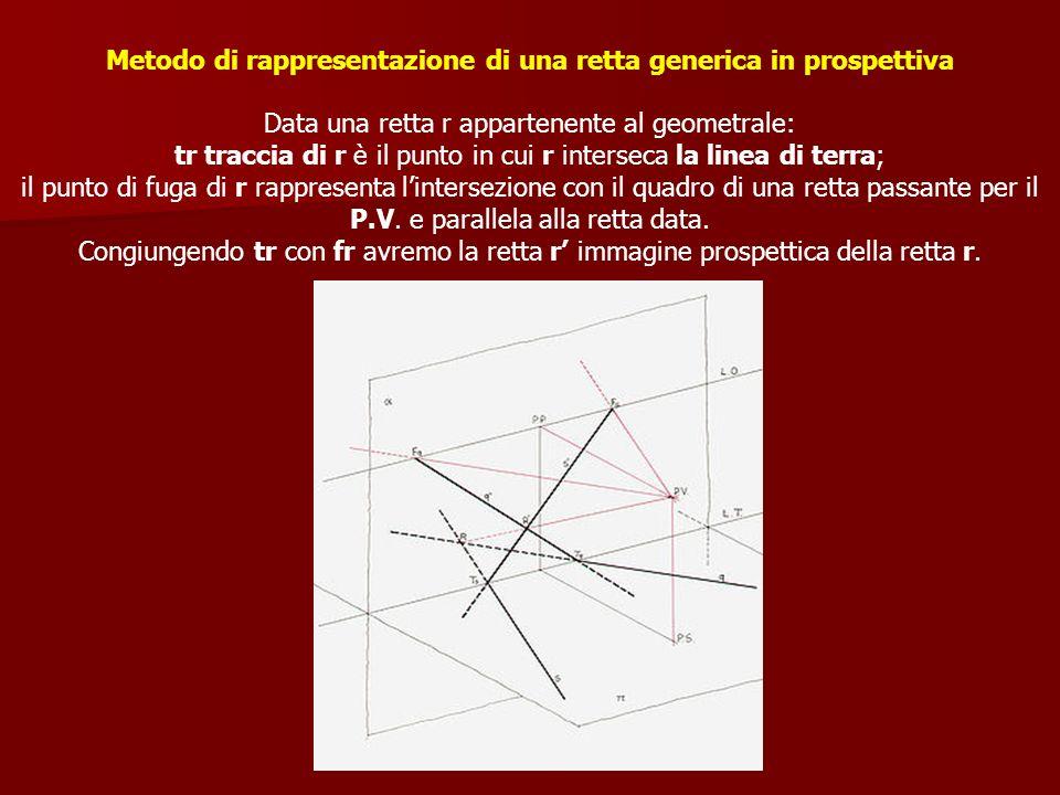 Metodo di rappresentazione di una retta generica in prospettiva