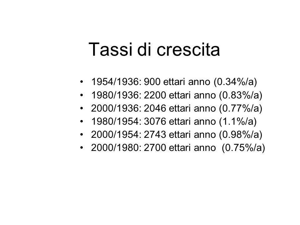 Tassi di crescita 1954/1936: 900 ettari anno (0.34%/a)