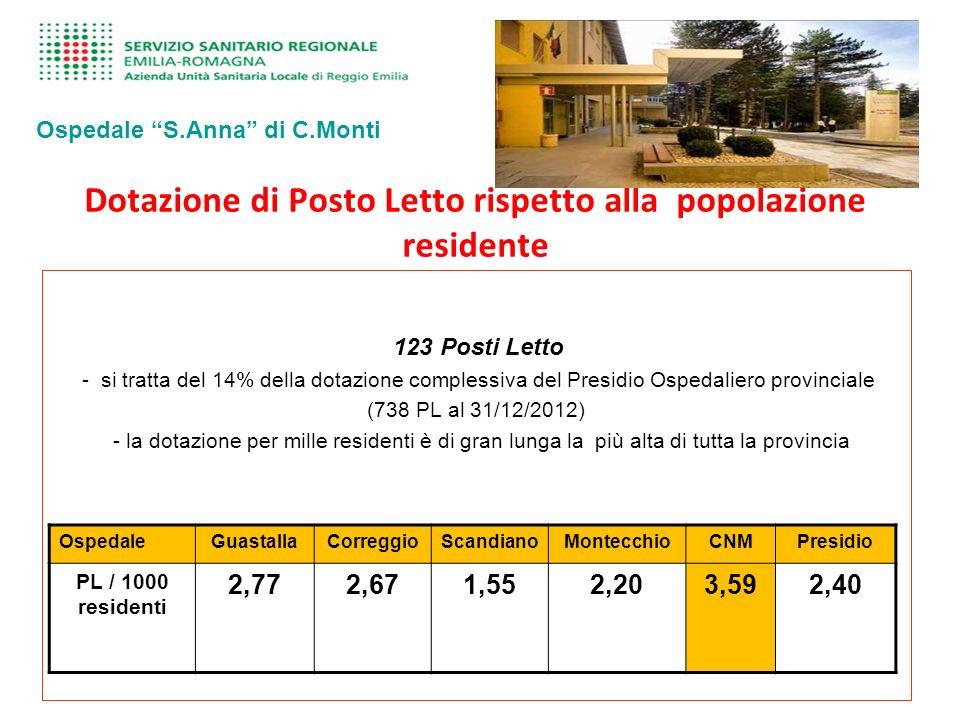 Dotazione di Posto Letto rispetto alla popolazione residente