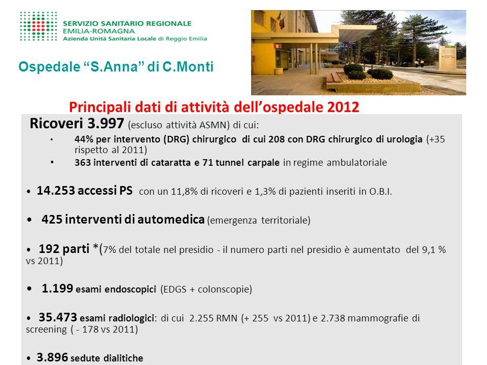 Principali dati di attività dell'ospedale 2012