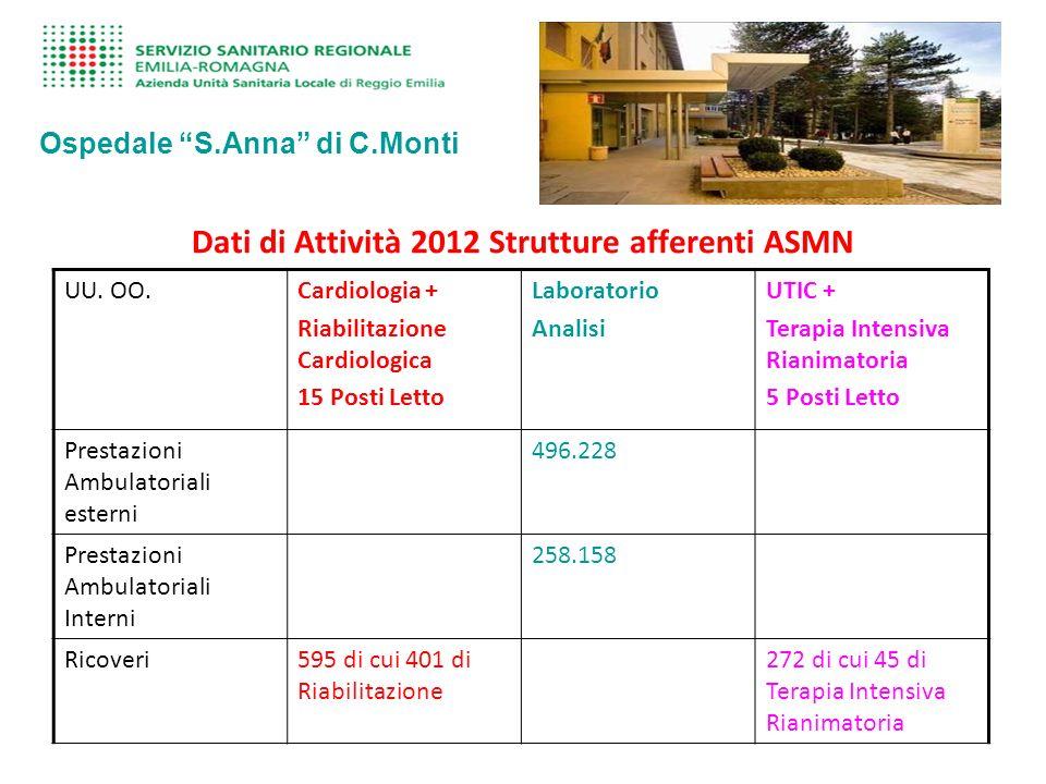 Dati di Attività 2012 Strutture afferenti ASMN