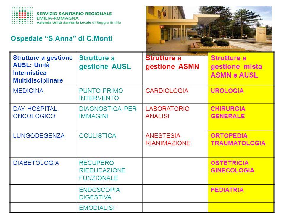 Ospedale S.Anna di C.Monti Strutture a gestione AUSL