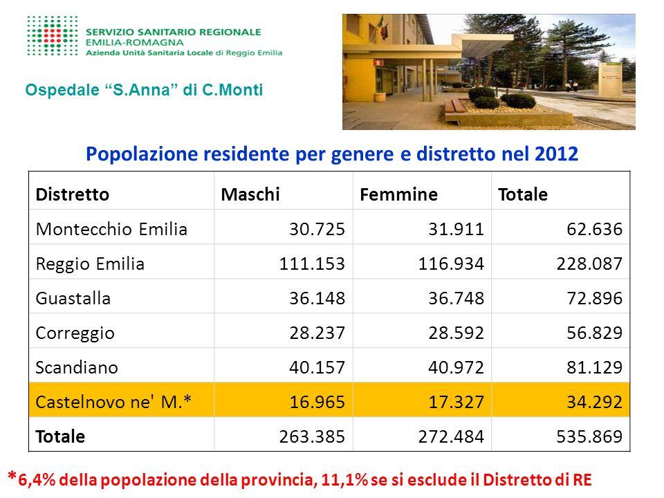 Popolazione residente per genere e distretto nel 2012