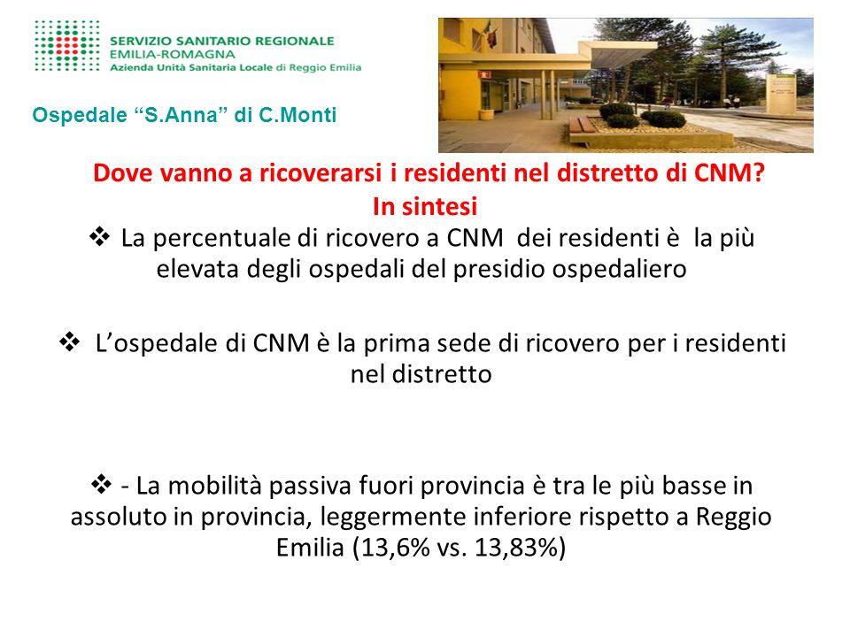 Dove vanno a ricoverarsi i residenti nel distretto di CNM In sintesi
