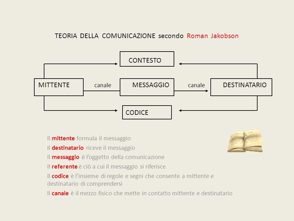 TEORIA DELLA COMUNICAZIONE secondo Roman Jakobson CONTESTO MITTENTE canale MESSAGGIO canale DESTINATARIO