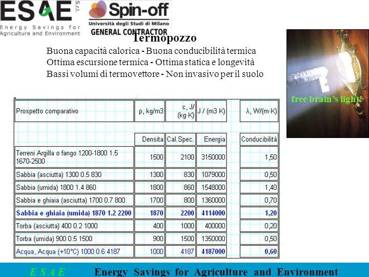 Termopozzo Buona capacità calorica - Buona conducibilità termica
