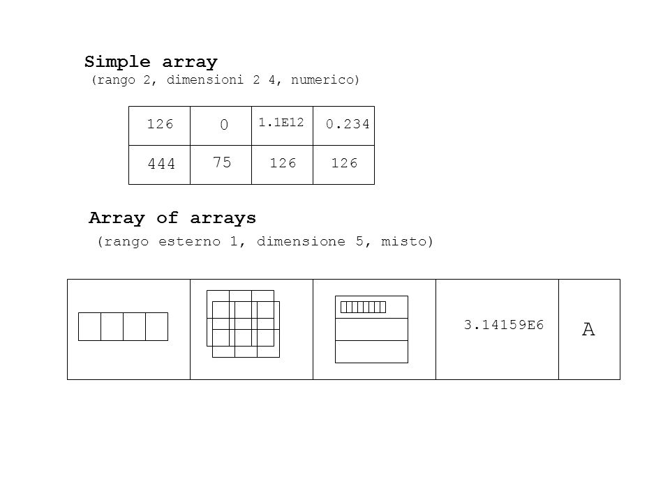 A Simple array Array of arrays 444 75 126 0.234 126 126