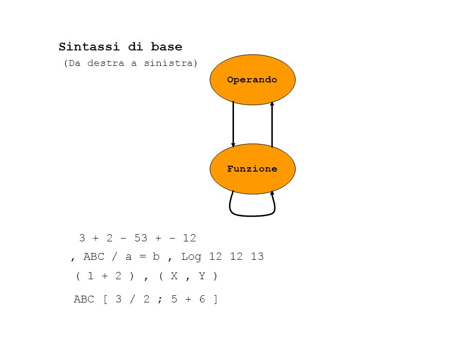 Sintassi di base 3 + 2 - 53 + - 12 , ABC / a = b , Log 12 12 13