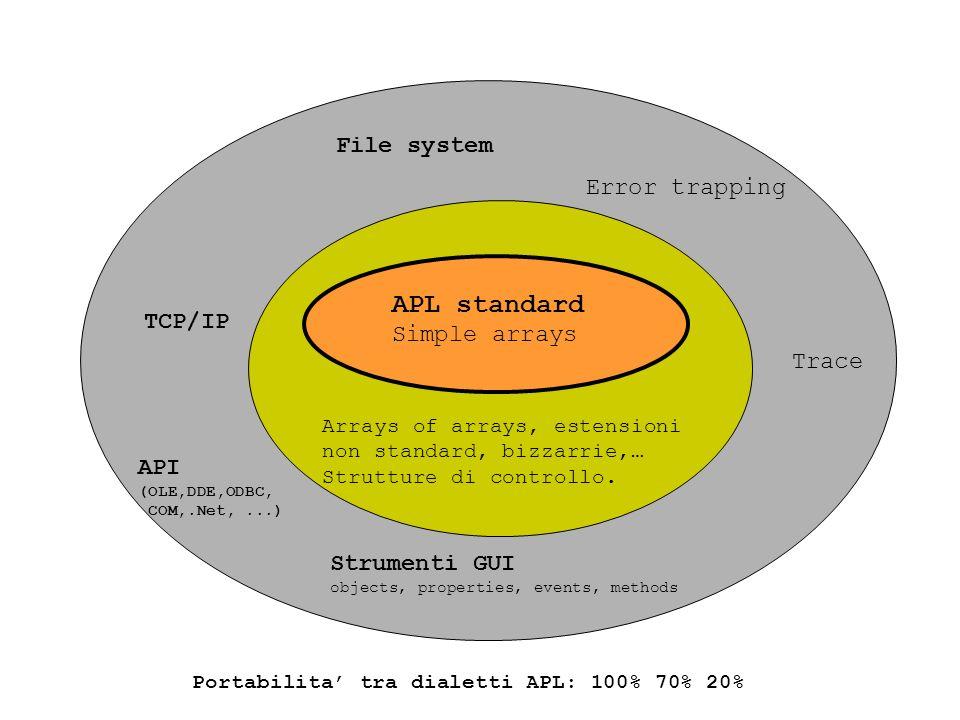 Portabilita' tra dialetti APL: 100% 70% 20%