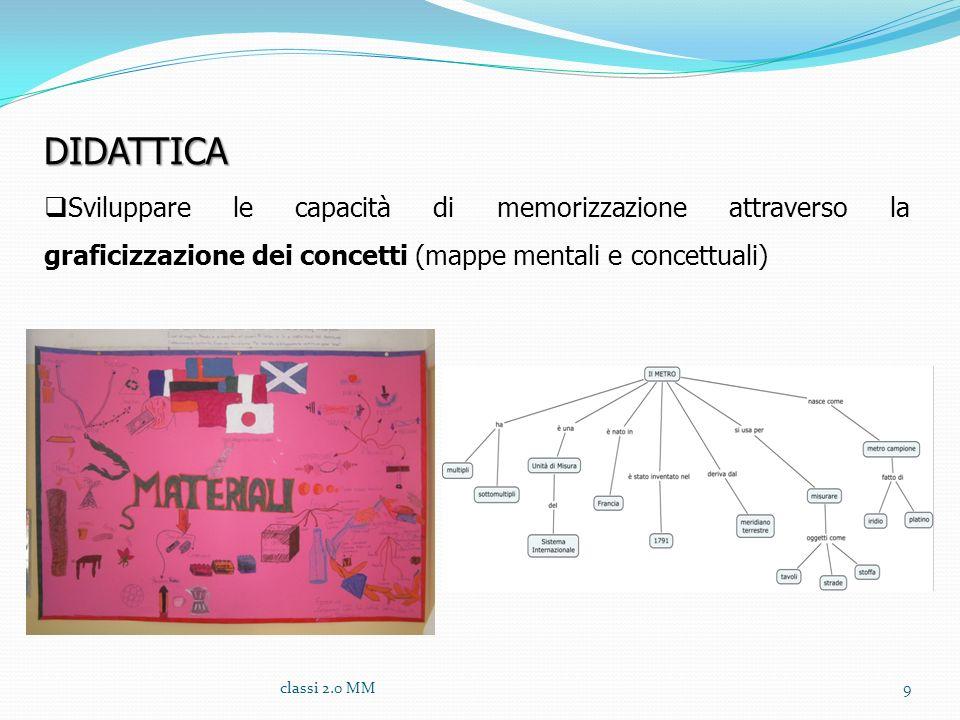 DIDATTICASviluppare le capacità di memorizzazione attraverso la graficizzazione dei concetti (mappe mentali e concettuali)