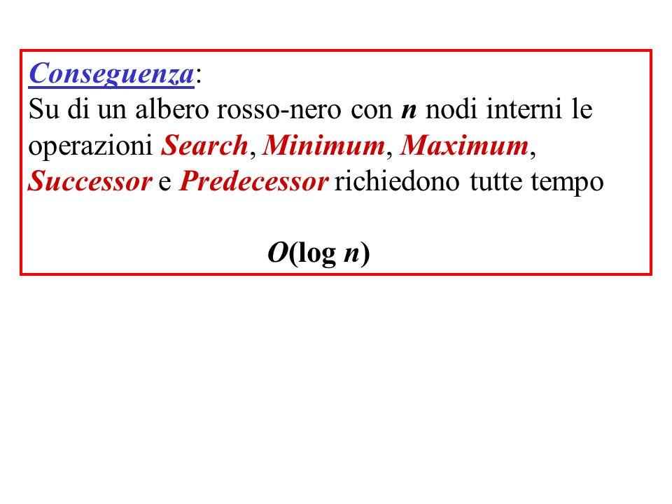 Conseguenza: Su di un albero rosso-nero con n nodi interni le operazioni Search, Minimum, Maximum, Successor e Predecessor richiedono tutte tempo.