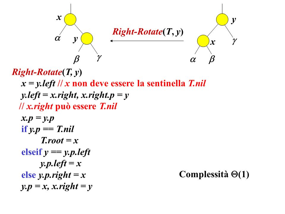 x y. Right-Rotate(T, y)  y.  x.     Right-Rotate(T, y) x = y.left // x non deve essere la sentinella T.nil.