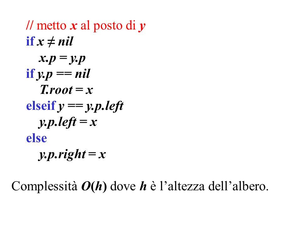 // metto x al posto di y if x ≠ nil. x.p = y.p. if y.p == nil. T.root = x. elseif y == y.p.left.