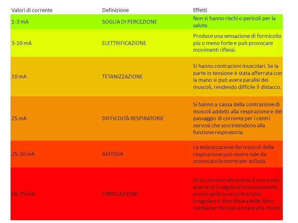 Valori di corrente Definizione. Effetti. 1-3 mA. SOGLIA DI PERCEZIONE. Non si hanno rischi o pericoli per la salute.