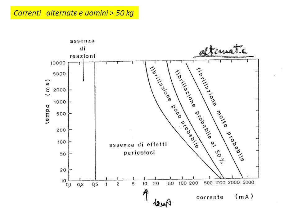 Correnti alternate e uomini > 50 kg
