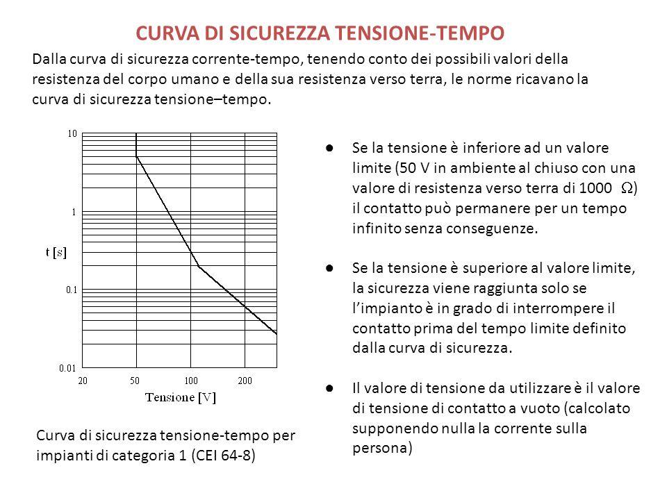 CURVA DI SICUREZZA TENSIONE-TEMPO