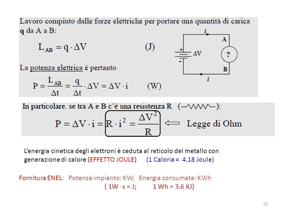 L'energia cinetica degli elettroni è ceduta al reticolo del metallo con
