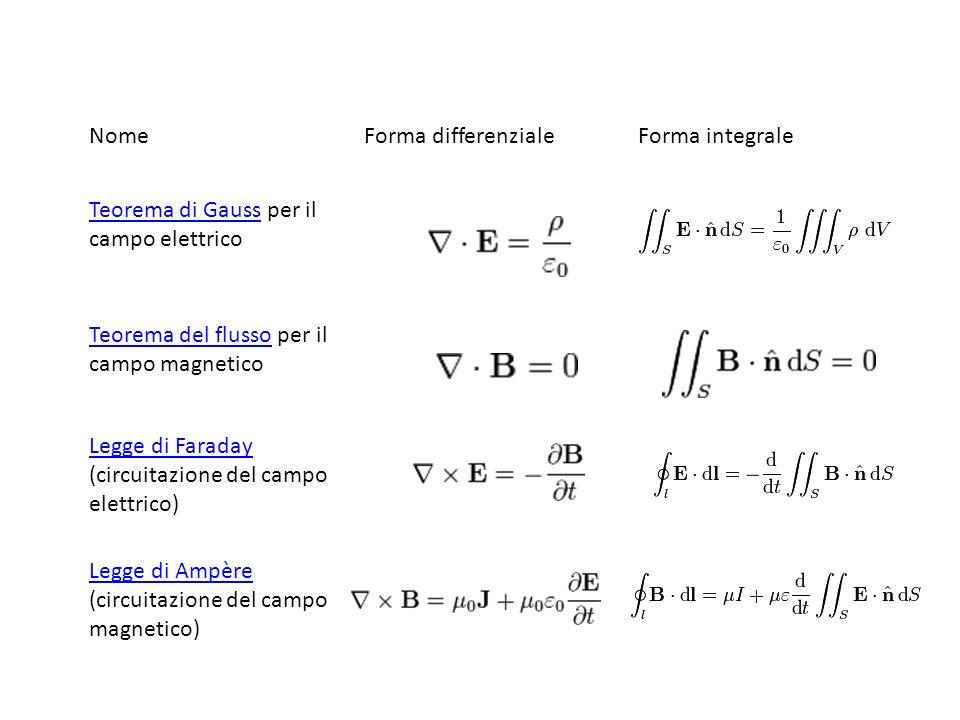 Nome Forma differenziale. Forma integrale. Teorema di Gauss per il campo elettrico. Teorema del flusso per il campo magnetico.