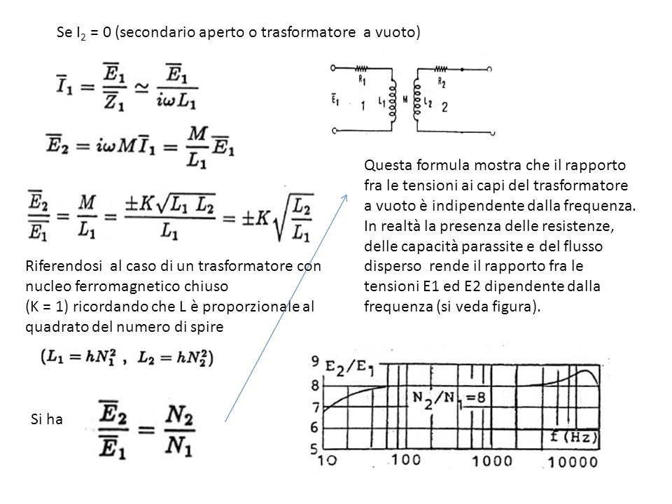 Se I2 = 0 (secondario aperto o trasformatore a vuoto)