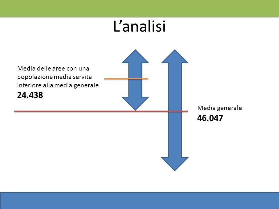 L'analisi Media delle aree con una popolazione media servita. inferiore alla media generale. 24.438.