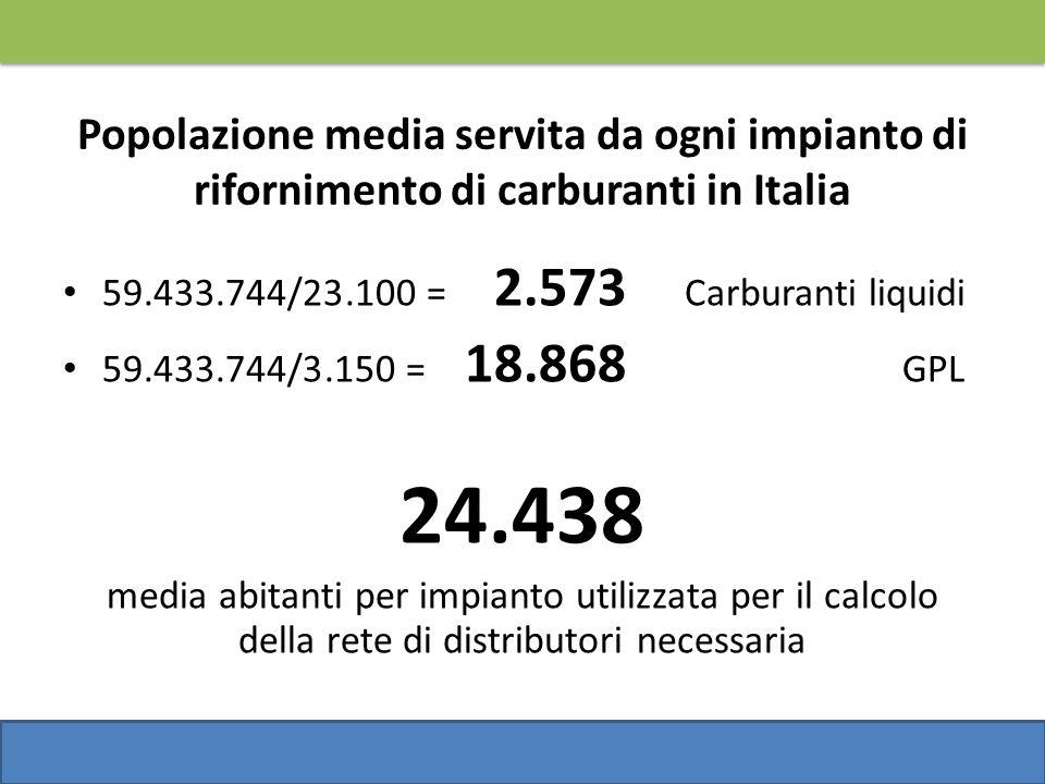 Popolazione media servita da ogni impianto di rifornimento di carburanti in Italia