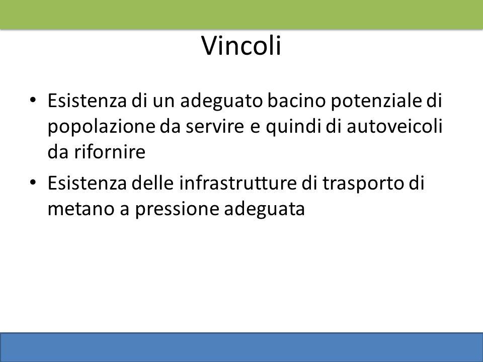 VincoliEsistenza di un adeguato bacino potenziale di popolazione da servire e quindi di autoveicoli da rifornire.