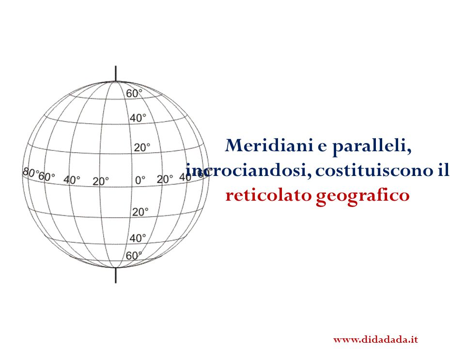 Meridiani e paralleli, incrociandosi, costituiscono il reticolato geografico