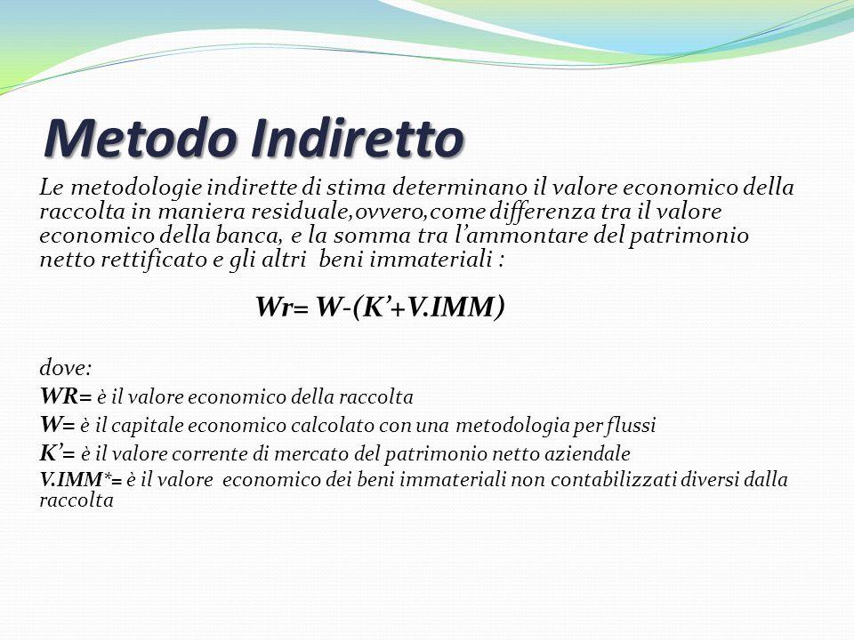 Metodo Indiretto Wr= W-(K'+V.IMM)