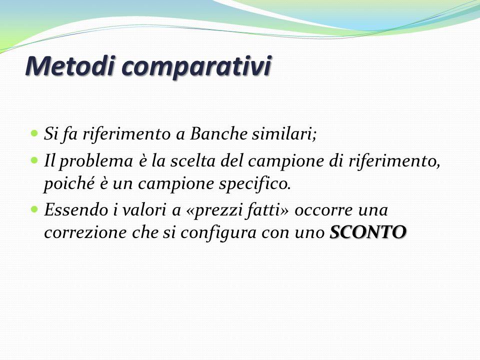 Metodi comparativi Si fa riferimento a Banche similari;