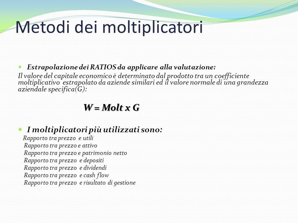 Metodi dei moltiplicatori