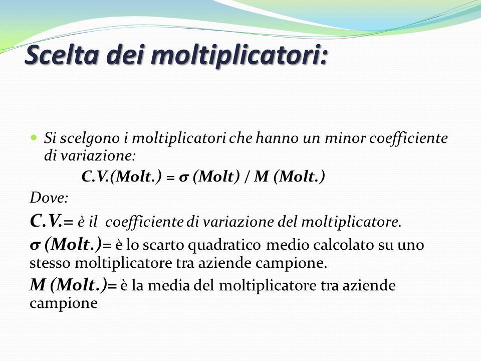 Scelta dei moltiplicatori: