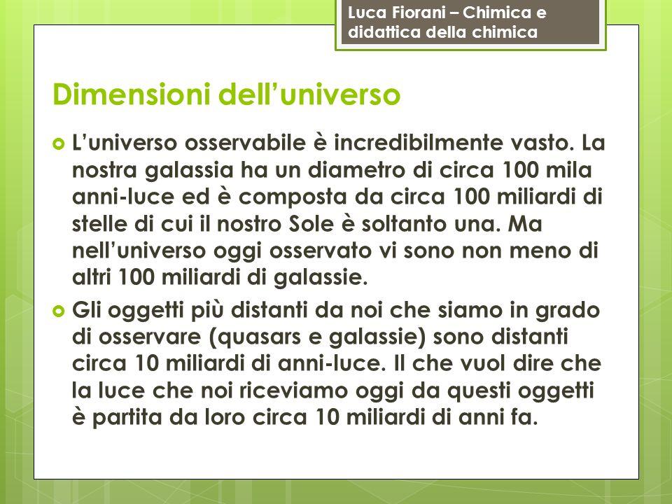 Dimensioni dell'universo