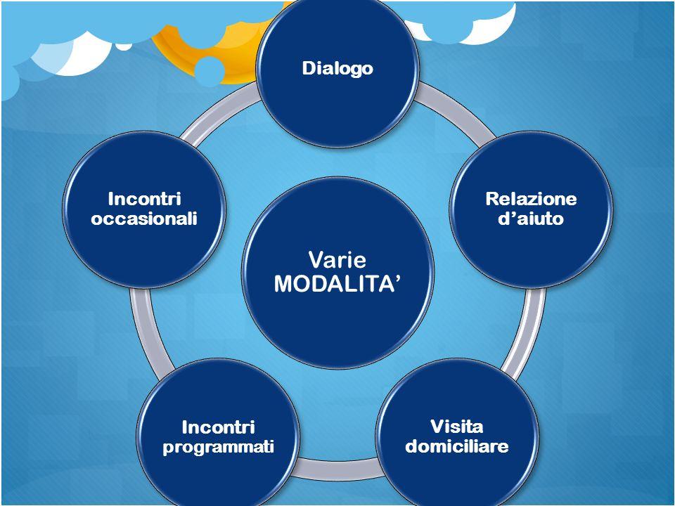 Varie MODALITA' Dialogo Relazione d'aiuto Visita domiciliare