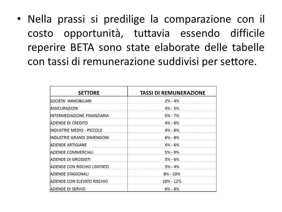 Nella prassi si predilige la comparazione con il costo opportunità, tuttavia essendo difficile reperire BETA sono state elaborate delle tabelle con tassi di remunerazione suddivisi per settore.