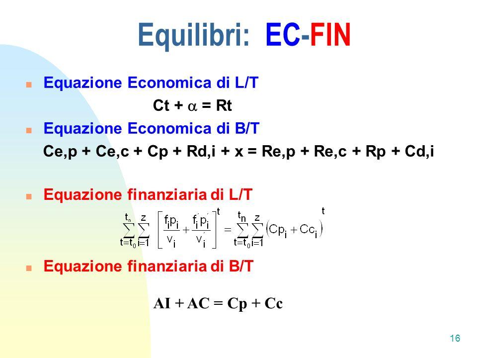 Equilibri: EC-FIN Equazione Economica di L/T Ct +  = Rt