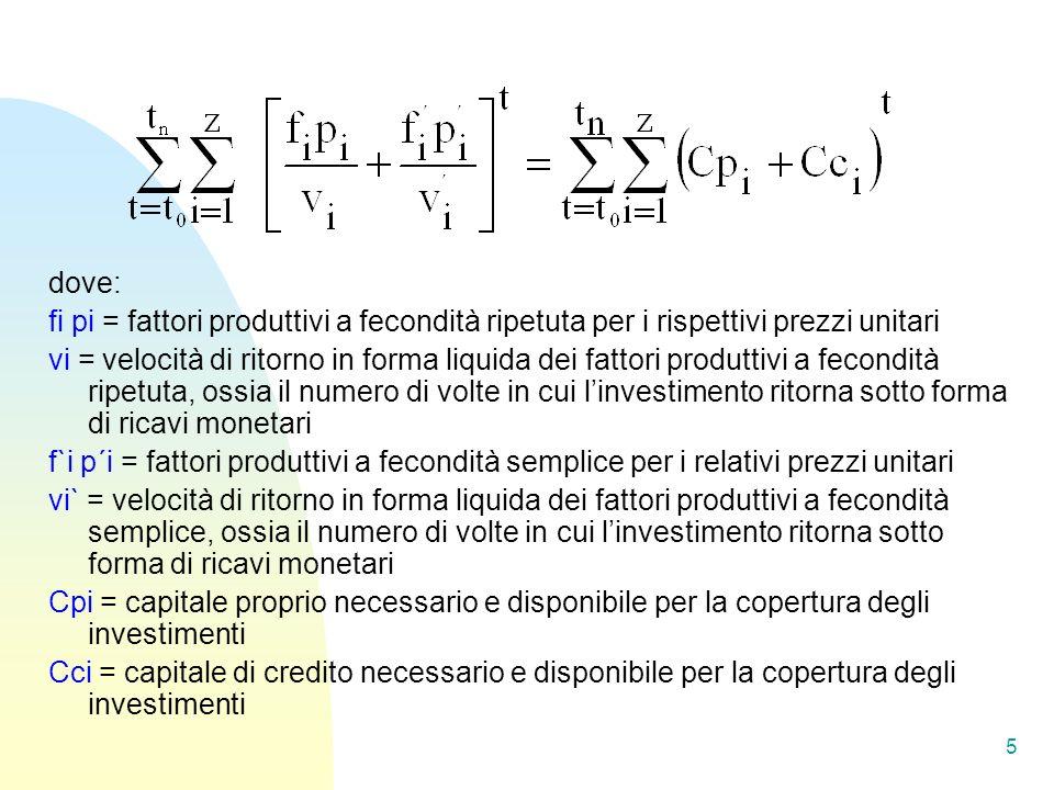 dove: fi pi = fattori produttivi a fecondità ripetuta per i rispettivi prezzi unitari.