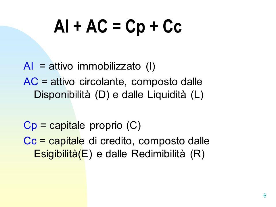 AI + AC = Cp + Cc AI = attivo immobilizzato (I)
