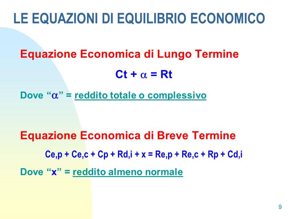 LE EQUAZIONI DI EQUILIBRIO ECONOMICO